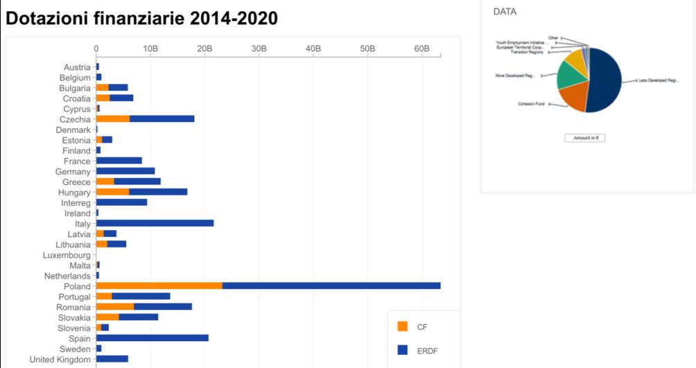 dotazioni finanziarie 2014-2020